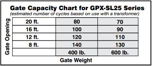 Gate Capacity Chart